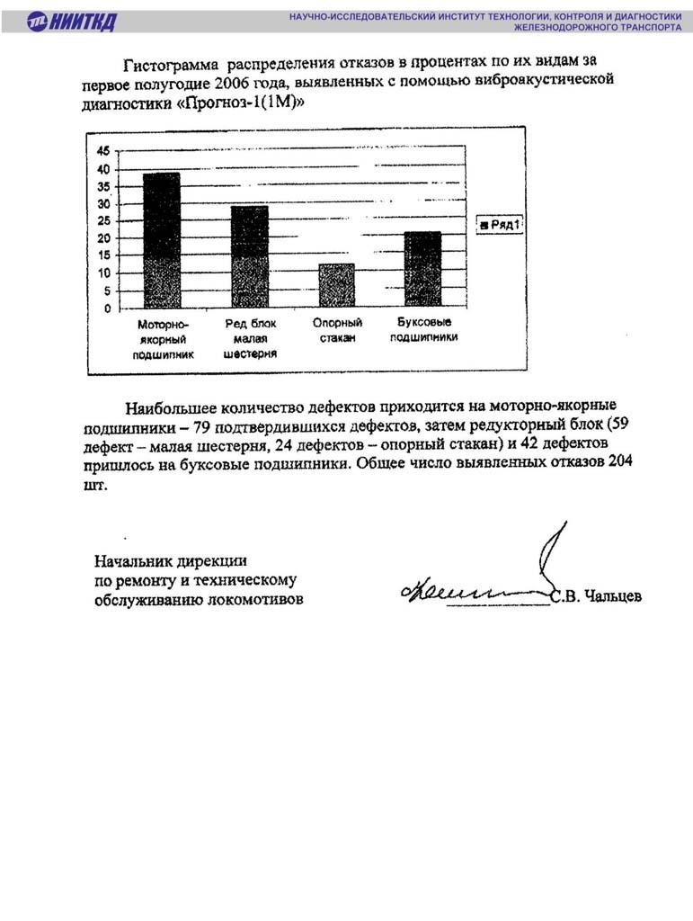 8.1 Отзывы о продукции НИИТКД по Прогнозу (2)-4